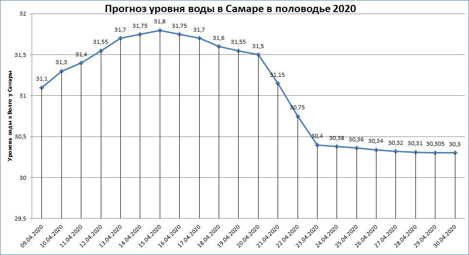 Прогноз уровня воды в Самаре в половодье 2020