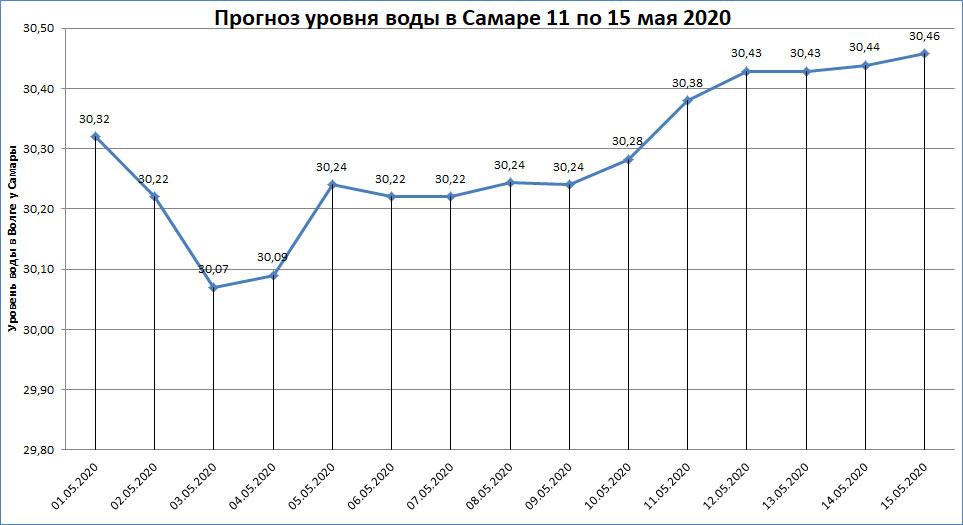Неофициальный прогноз уровня воды в Самаре с 11 по 15 мая 2020