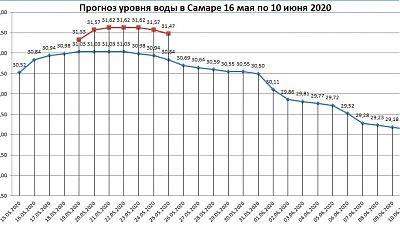 Неофициальный прогноз уровня воды в Самаре с 16 мая по 10 июня 2020