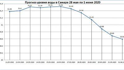 Неофициальный прогноз уровня воды в Самаре с 28 мая по 1 июня 2020