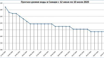Неофициальный прогноз уровня воды в Самаре с 12 июня по 10 июля 2020