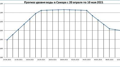 Неофициальный прогноз уровня воды в Самаре с 20 апреля по 10 мая 2021