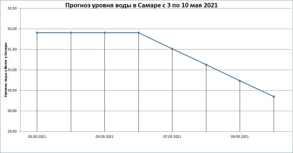 Прогноз уровня воды в Самаре с 3 по 10 мая 2021