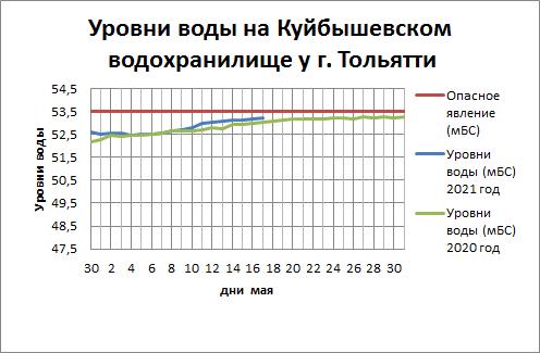 График уровней